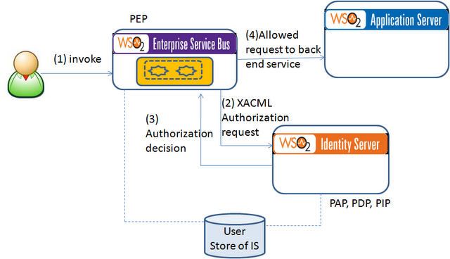 Hasini's Views: Authorization with XACML when authenticated with X ...