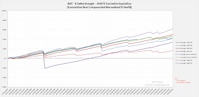 Short Options Strangle Equity Curves RUT 59 DTE 8 Delta Risk:Reward Exits