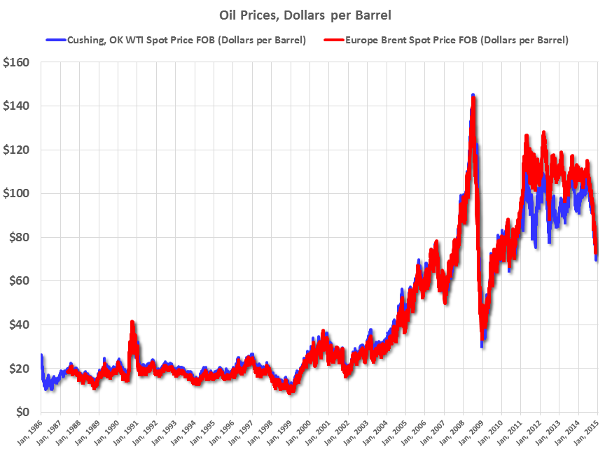 Forexpros oil price chart
