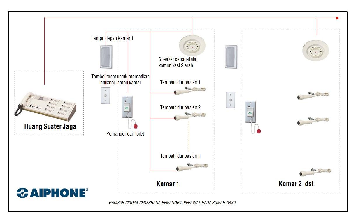 Sistem elektronika pada rumah sakit sistem nurse call aiphone sistem nurse call aiphone swarovskicordoba Choice Image