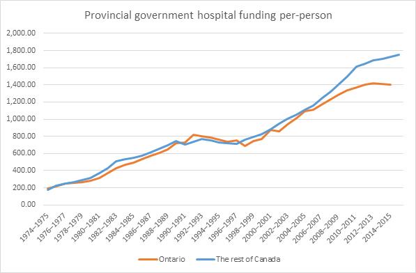 per-capita hospital funding
