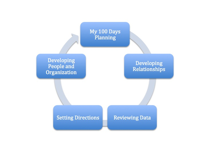 plan of development in an essay Personal and professional development plan sample essay activities done personal development involves holistic advancement of various attributes of an individual there are several components involved in this that ensure the holistic developments.