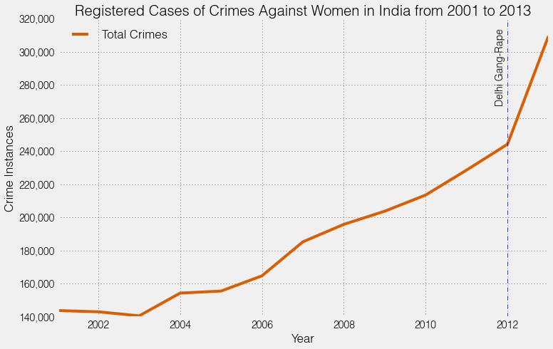 types of crime against women