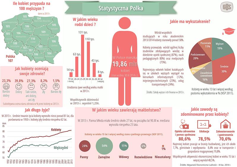 statystycza_polka