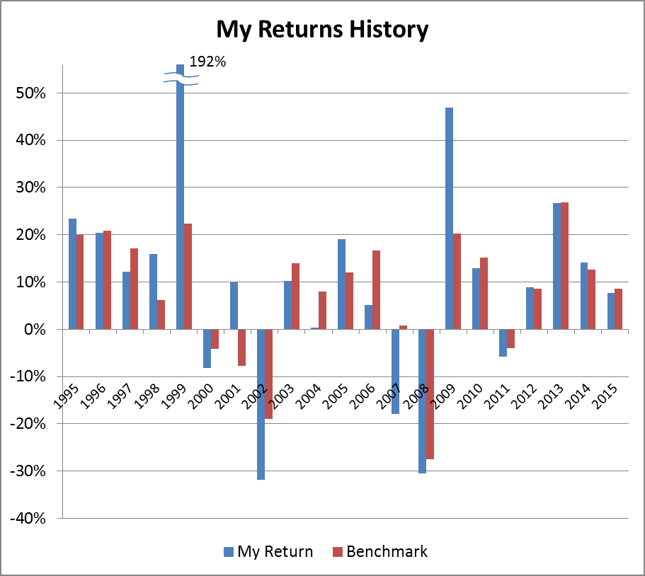 I Underperformed My Benchmark By Nearly 1 This Year Is Because Berkshire Hathaway Despite Respect For Warren Buffett And Charlie