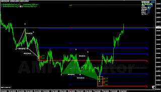 Butterfly bullish pattern on USDCAD