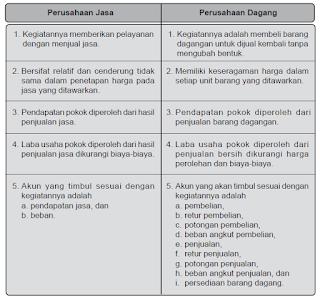 Pengertian Ciri-Ciri dan Perbedaan Perusahaan Jasa, Analisis Transaksi, dan Perusahaan Dagang