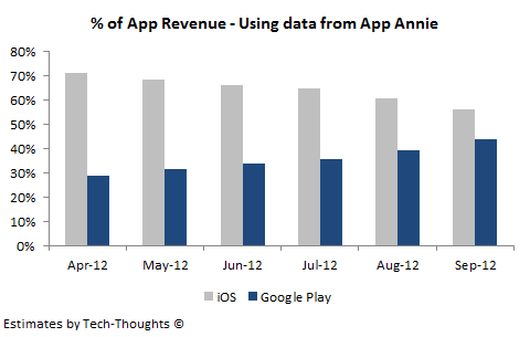 % of App Revenue - App Annie