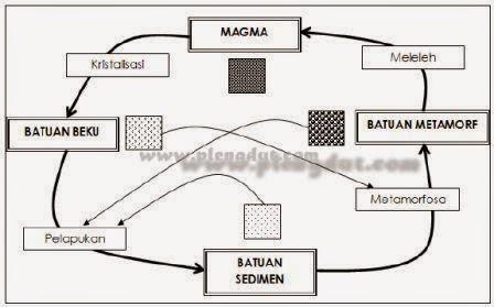 Siklus Pembentukan Batuan