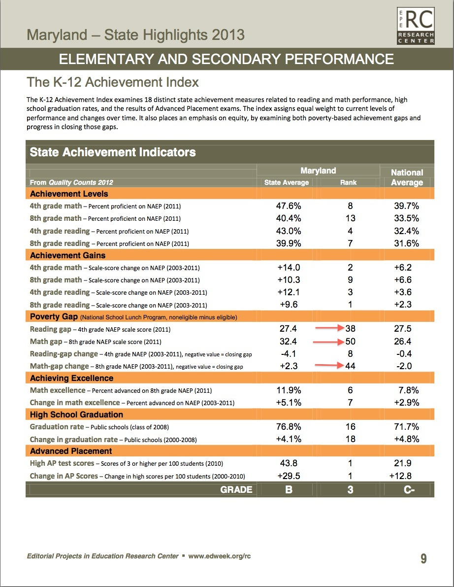 Education Week MD Report showing poor state ranking in educating poorest students