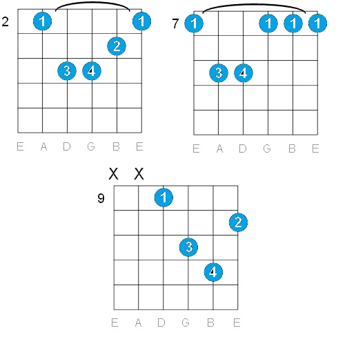 B Minor Guitar Chord Variations Various names Bm - B Minor -