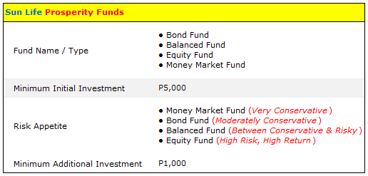 Sun Life Mutual Funds Summary