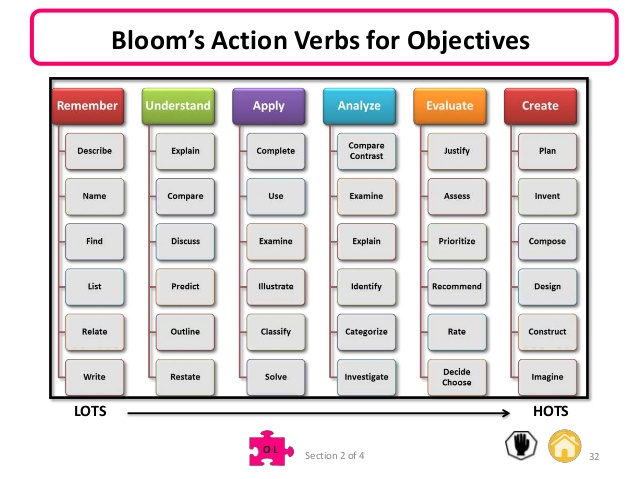 REFLECTIVE BLOG – Lesson Plan Objectives