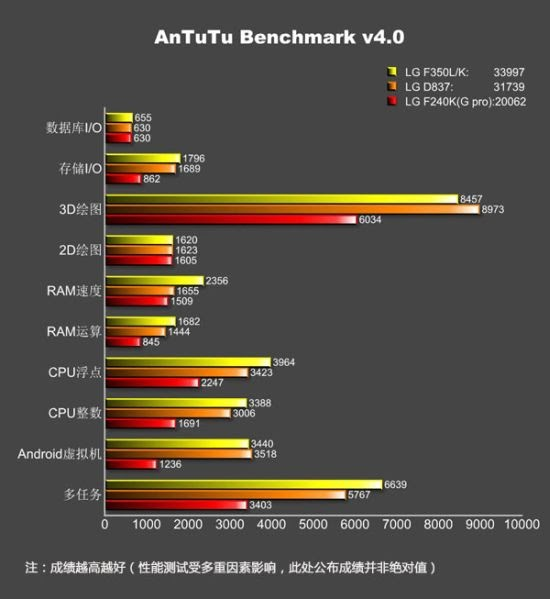 AnTuTu database sheds light on the LG G Pro 2 specs