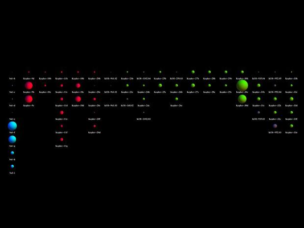 Sonda da Nasa anuncia descoberta de 26 planetas fora do Sistema Solar
