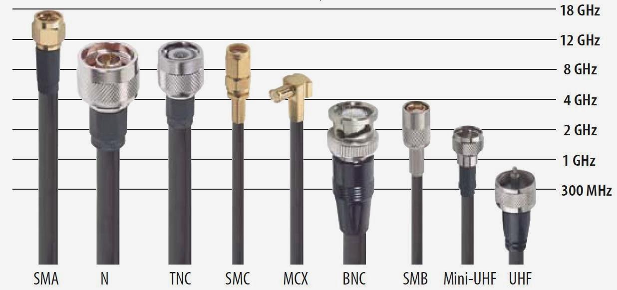 historia de cisco  cable coaxial