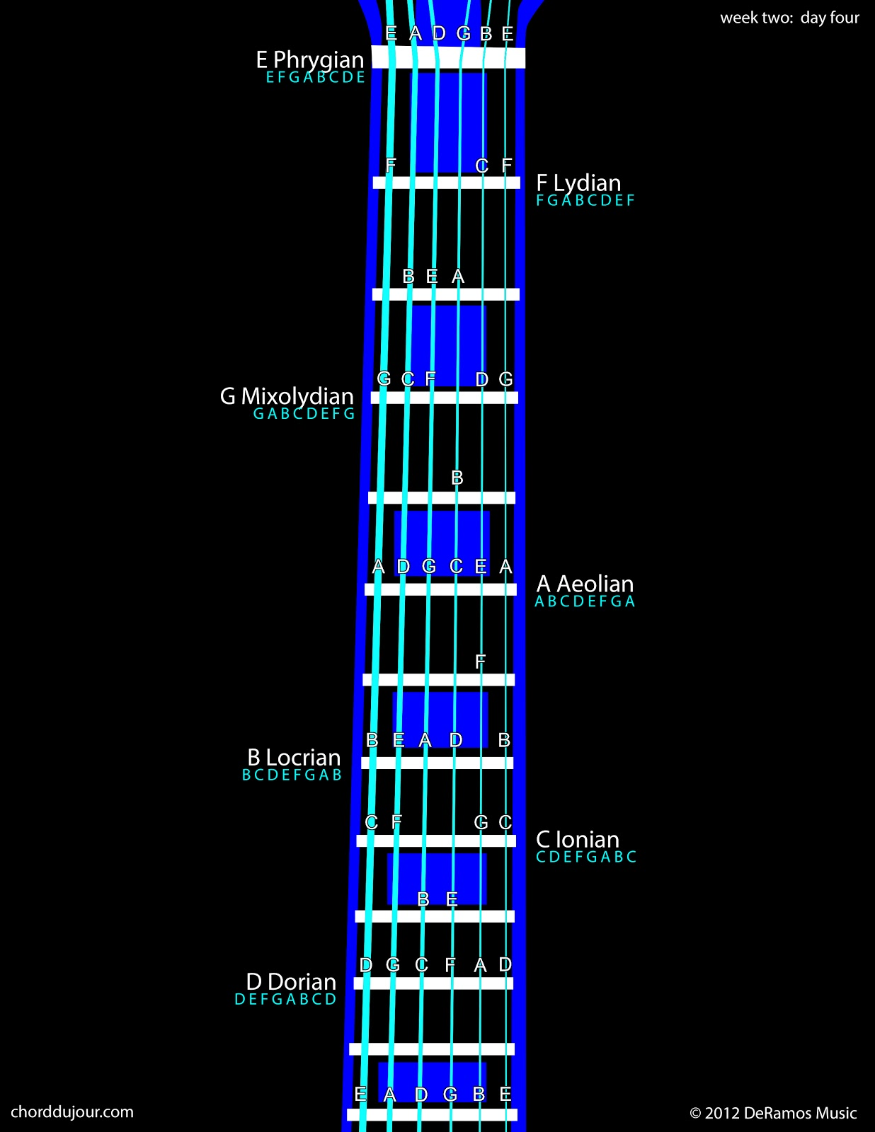 Diminished chord
