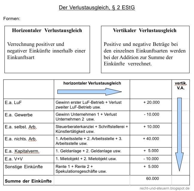 Recht Und Steuern In Der Ausbildung Schema Horizontaler