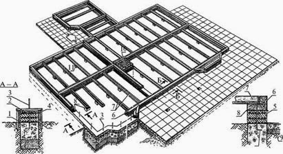 Метод расчета фундамента печи. А. Н. Рамма