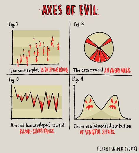 Grant Snider -Axes of Evil
