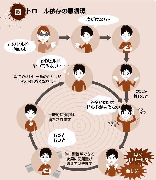 トロール依存の悪循環