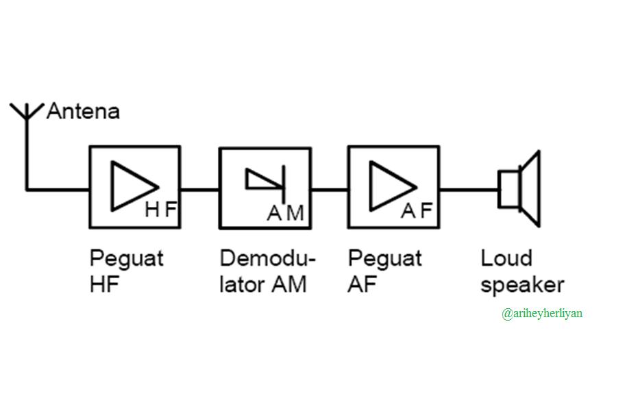 Penerima radio ditinjau dari sistem penerimaannya belajar untuk kelemahan penerima semacam ini adalah mempunyai selektifitas sinyal yang berdekatan yang buruk terutama untuk penelaan pada bidang frekuensi yang lebar ccuart Choice Image