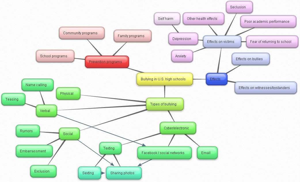 mapping your mind bubbl us more developed mind map example