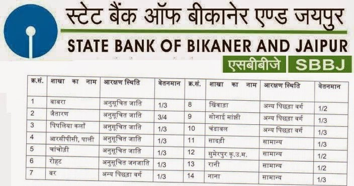 SBBJ Recruitment 2015, www.sbbjbank.com, State Bank of Bikaner & Jaipur