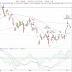 Marknadskommentar: Dödskors i OMXS30