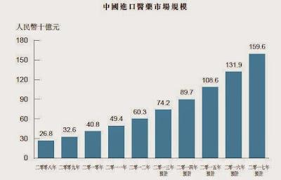 中國進口醫藥市場 增長率