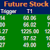 Most active future and option calls for 29 June 2015