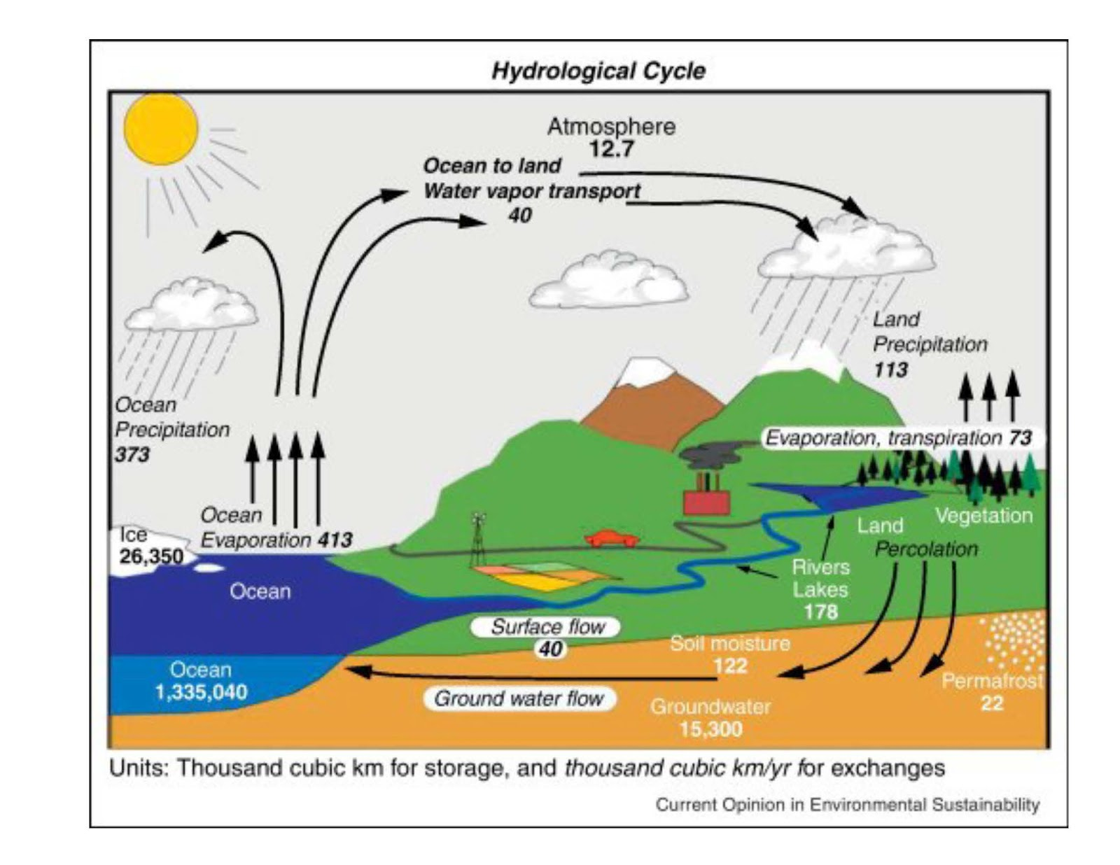 hydrological cycle The vast and complex circulation of water between the earth and the atmosphere  is called the hydrologic cycle the cycle works this way: precipitation falls from.