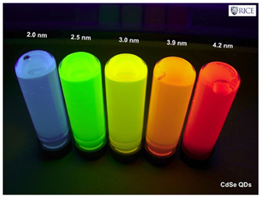 Relationship between quantum dot size and wavelength emitted