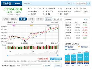 中国株コバンザメ投資 香港ハンセン指数1109