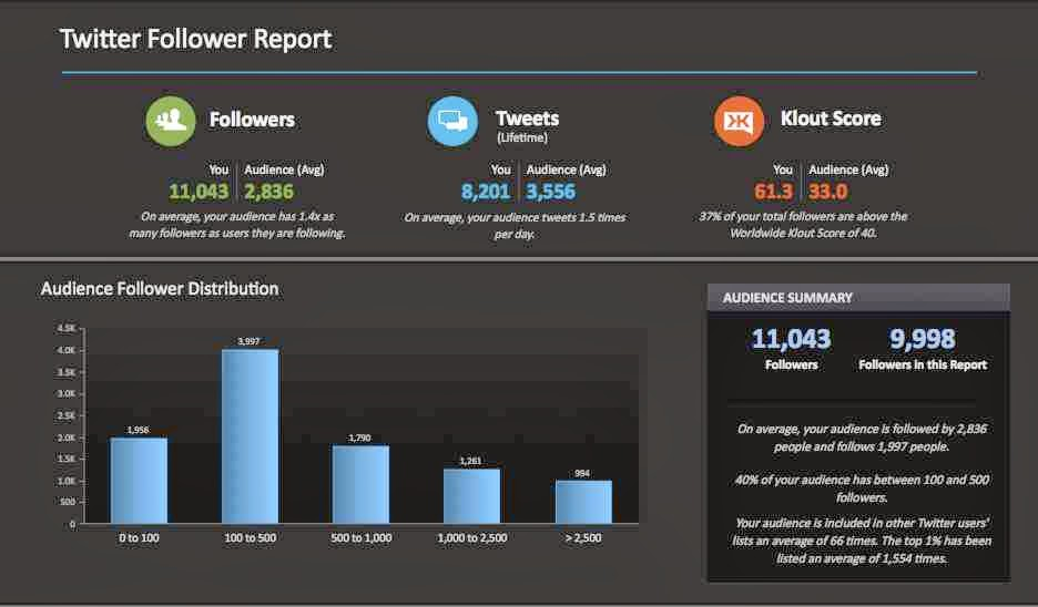 Análisis de seguidores en Twitter con Simply Measured