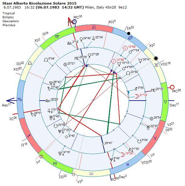 Appunti di astrologia for Piani di casa molto stretta