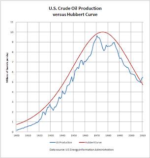 Peak oil krivulja