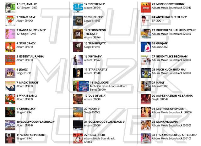 Bally Sagoo Discography 2015 Download full Album mp3 m4a