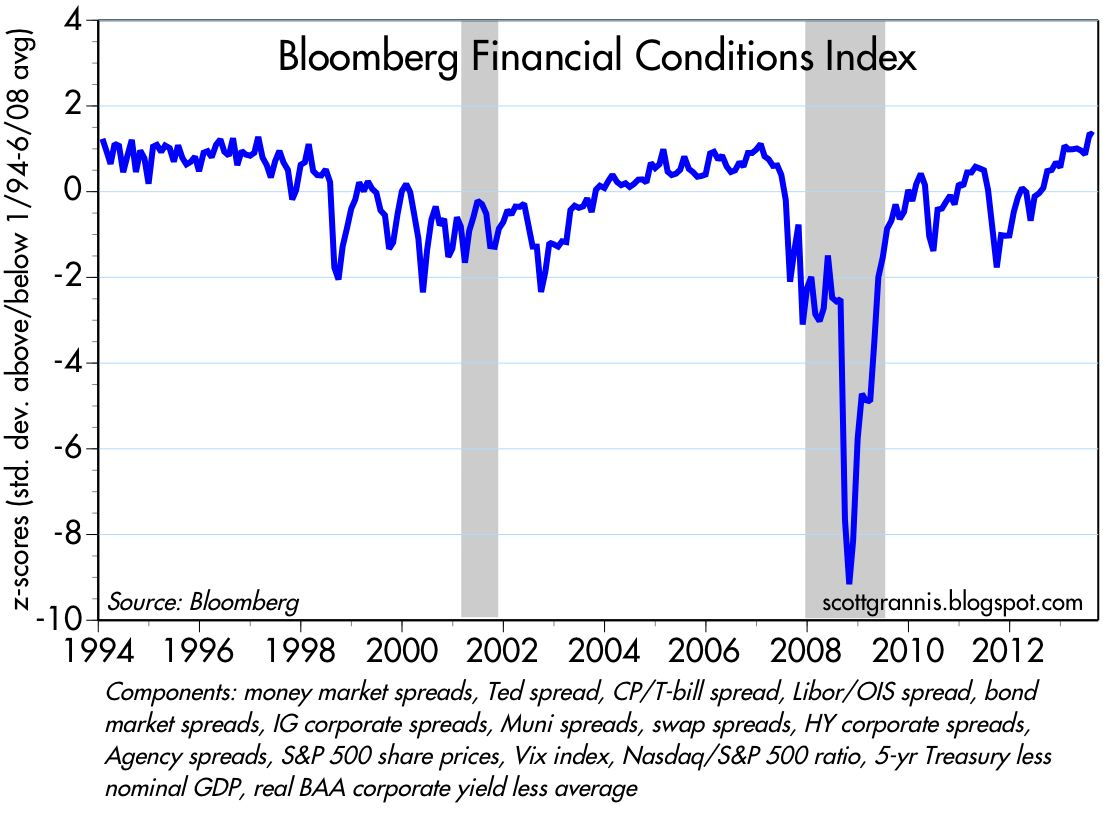 Calafia beach pundit 20 optimistic charts the above chart shows bloombergs financial conditions index a composite of a variety of key indicators of financial market health eg nvjuhfo Choice Image