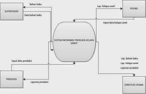 Diagram Context
