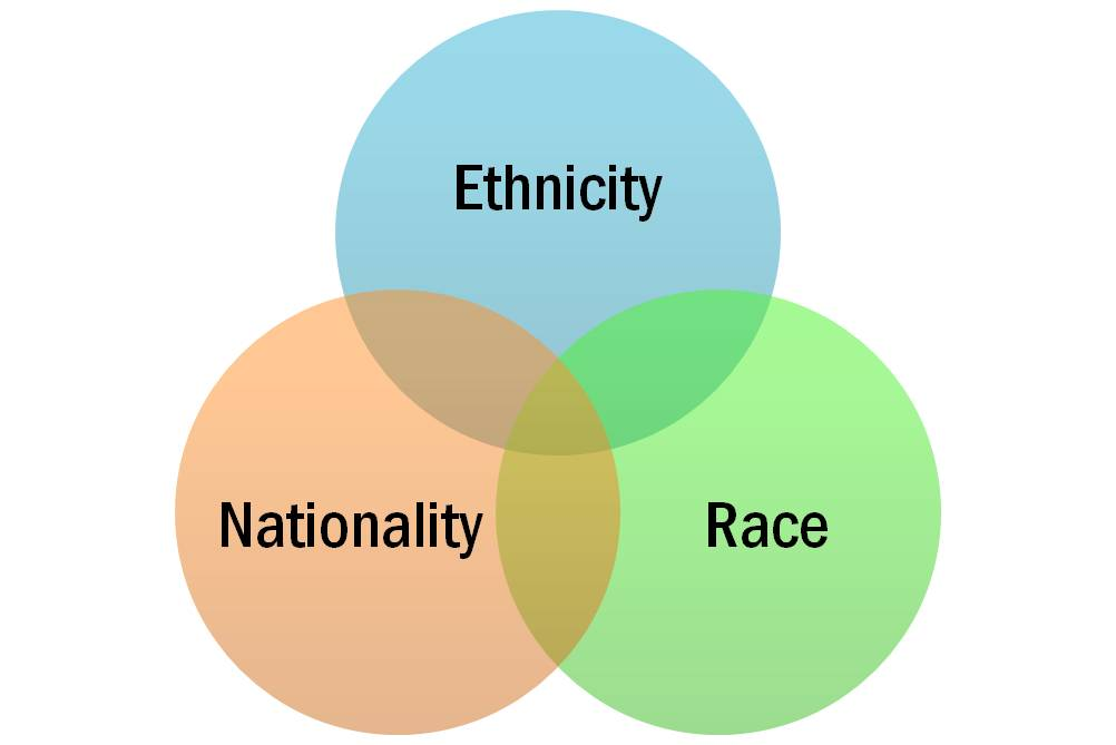 essay about races and ethnicity Ethnicity can be defined as, relating to or of a culture or racial group it is not specific to any one color or nationality, and by itself cannot cause harm, but when you enter a region that is ethnically diverse tensions begin to rise.