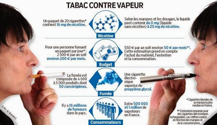 image texte comparative entre cigarette et E-cig