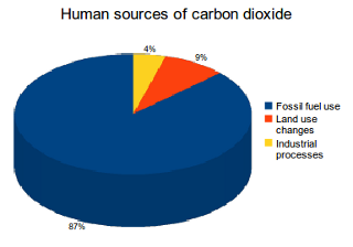 Human sources of carbon dioxide (CO2) emissions, (Credit: IEA) Click to Enlarge.