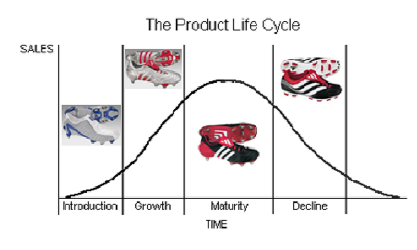 product life cycle of adidas Full-text paper (pdf): life cycle assessment of cotton t-shirts in china  a hotspot is an ac tivity at a phas e of a product life cycle that.