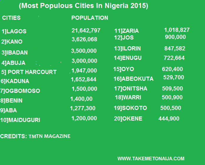 "a history of nigeria the most populous state in africa The capital of the state is ibadan, the most populous city in black africa with about two and a half million people history oyo state, popularly referred to as the ""pace setter"" is one of the 36 states of the federal republic of nigeria."