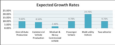 Industrial Data and graph of Indian Automobile Industry