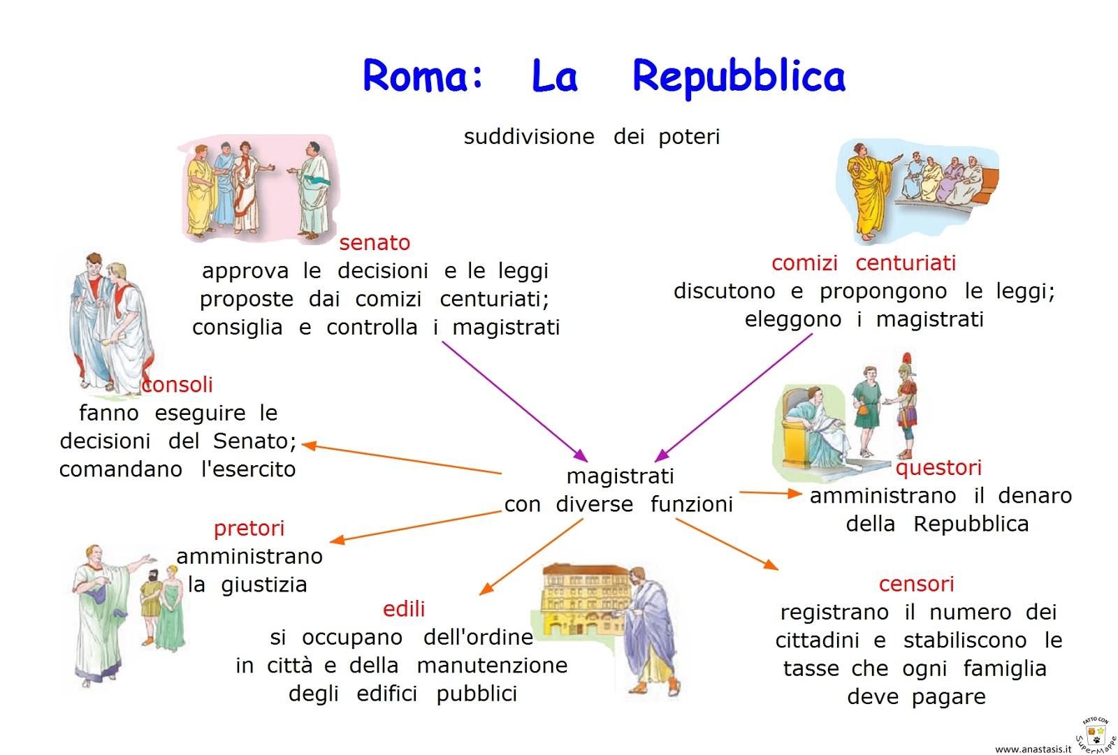 Paradiso delle mappe roma la repubblica suddivisione poteri for Home page repubblica