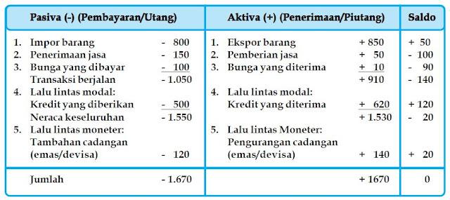 Pengertian, Fungsi dan Komponen Neraca Pembayaran Internasional