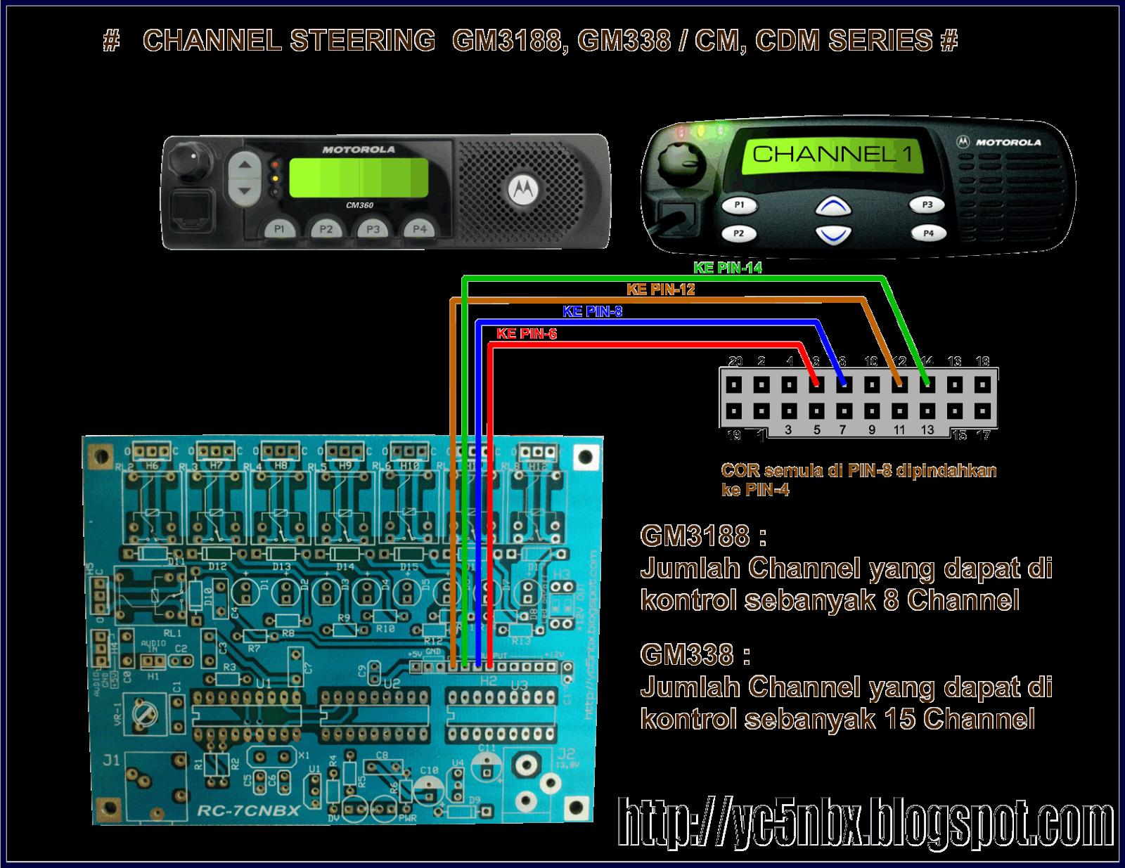 Yc5nbx  Pemindahan Channel Motorola Secara Remote