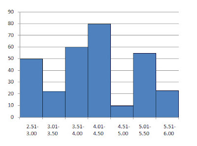 histogram six sigma